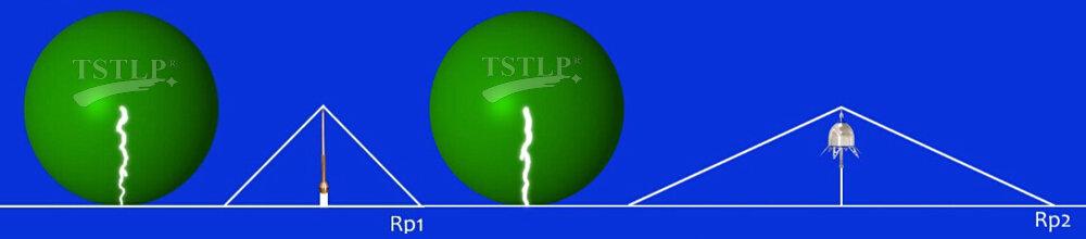 TSTLP ESE terminal VS Conventional rod